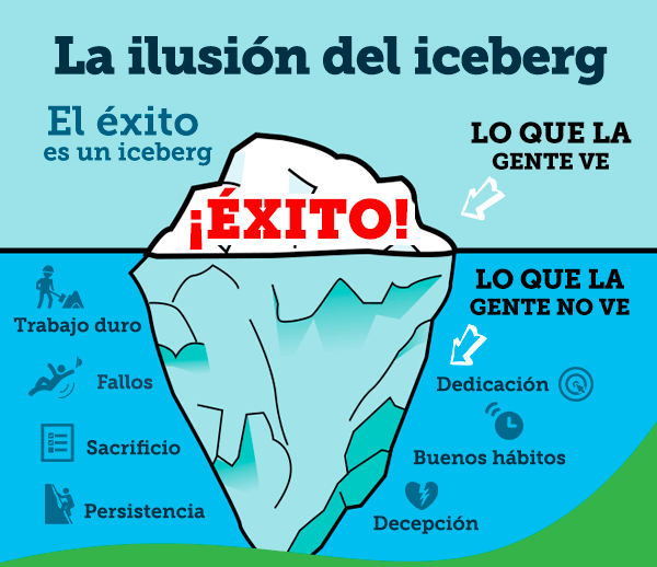 efecto iceberg
